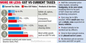 Transforming Indian Tax Structure GST