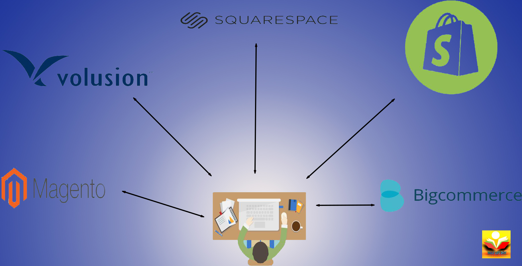 How to Find Best Ecommerce Website & Online Store Builder